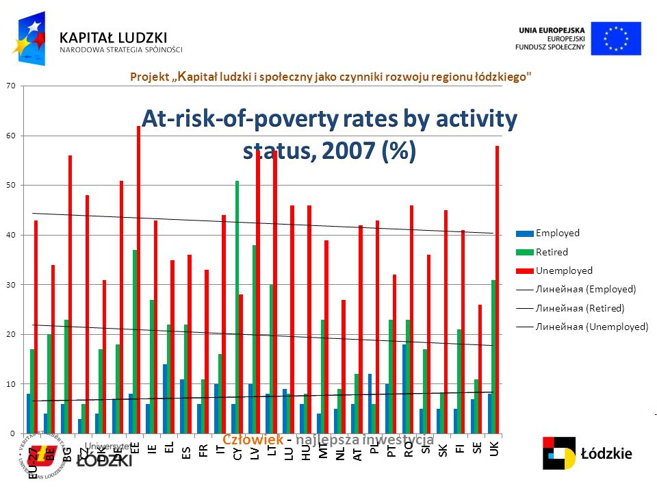 At-risk-of-poverty rates by activity status, 2007 (%)