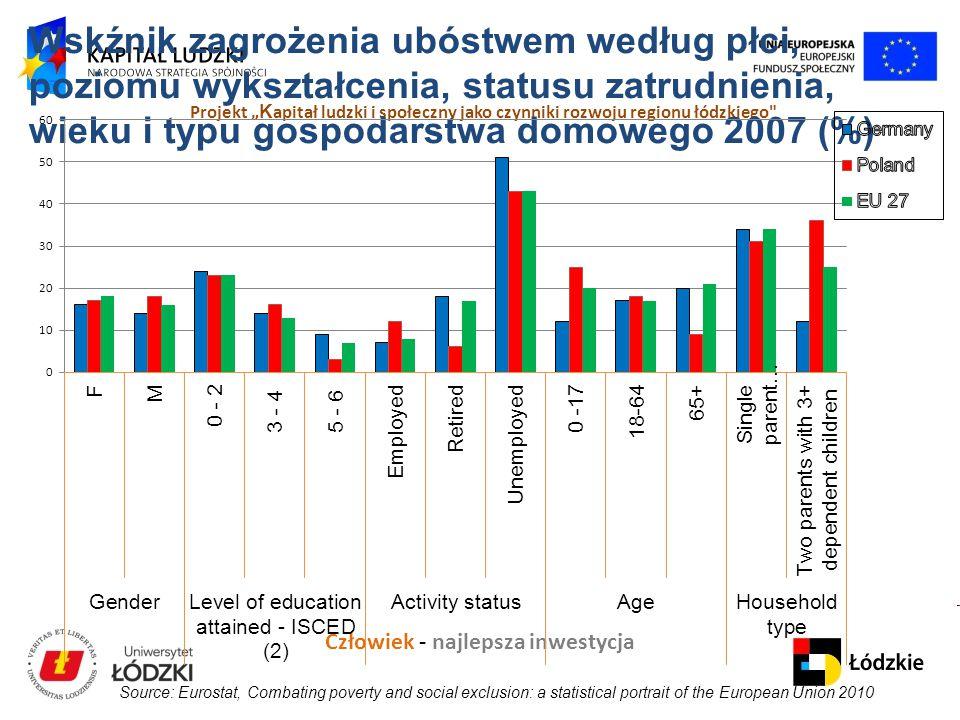 Wskźnik zagrożenia ubóstwem według płci, poziomu wykształcenia, statusu zatrudnienia, wieku i typu gospodarstwa domowego 2007 (%)
