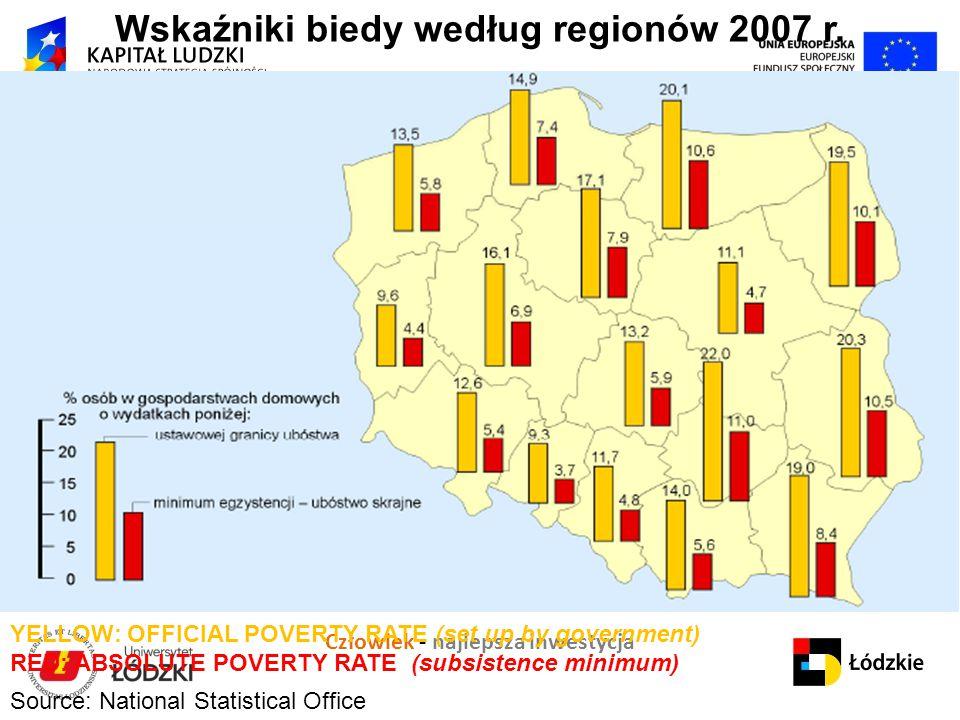 Wskaźniki biedy według regionów 2007 r.