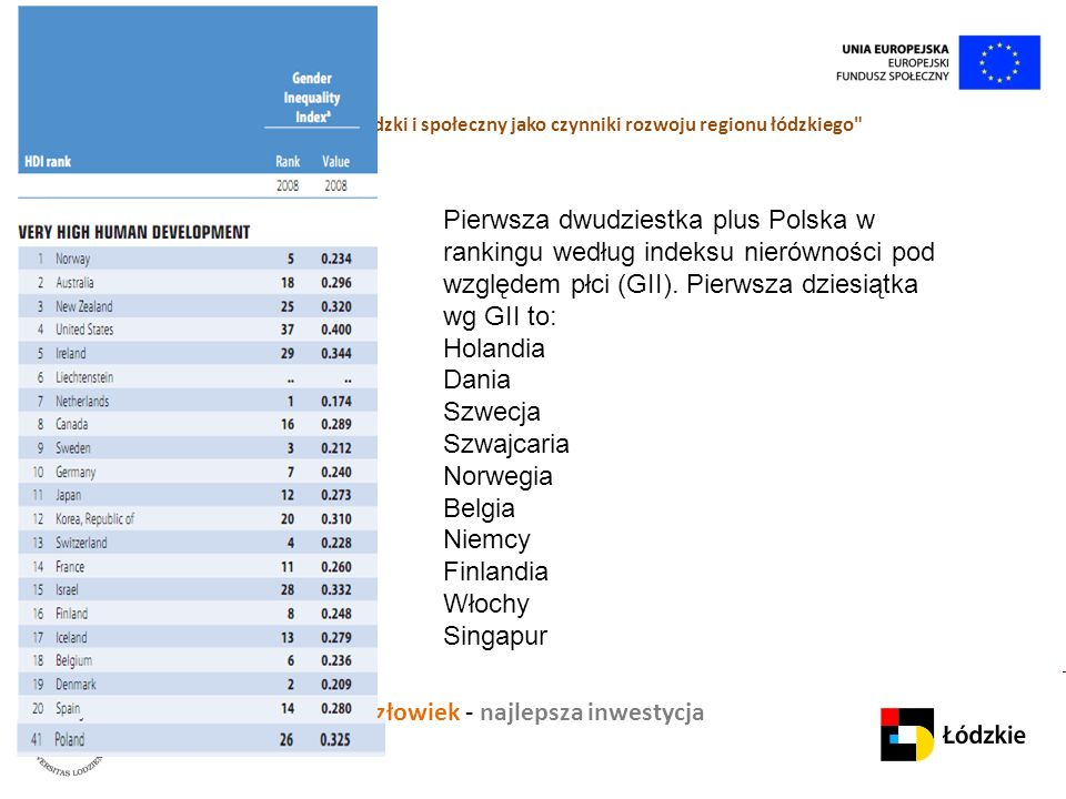 Pierwsza dwudziestka plus Polska w rankingu według indeksu nierówności pod względem płci (GII). Pierwsza dziesiątka wg GII to: