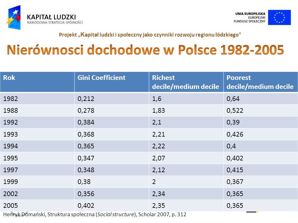 Nierównosci dochodowe w Polsce 1982-2005