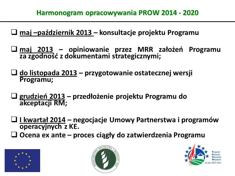 Harmonogram opracowywania PROW 2014 - 2020