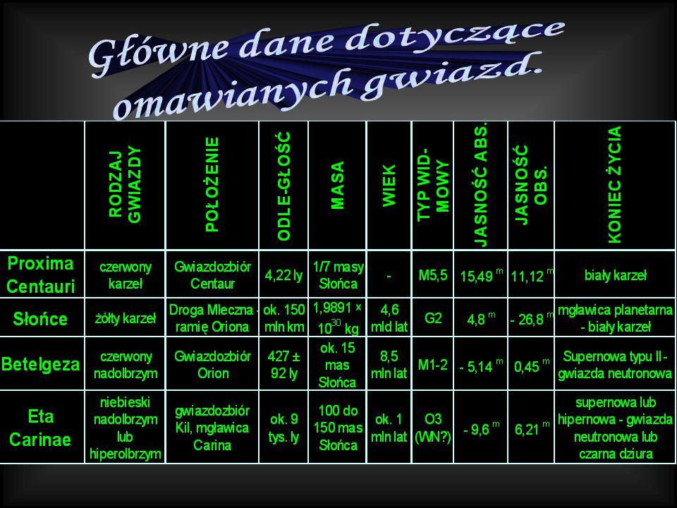 Główne dane dotyczące omawianych gwiazd.