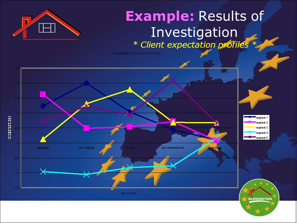 Example: Results of Investigation * Client expectation profiles *
