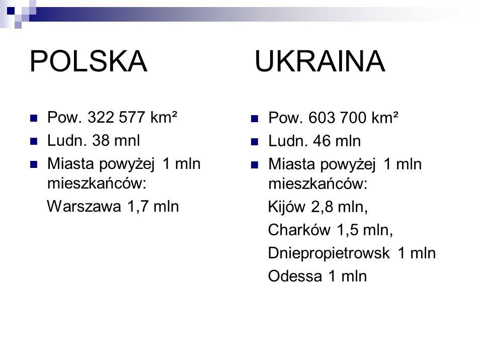 POLSKA UKRAINA Pow. 322 577 km² Pow. 603 700 km² Ludn. 38 mnl