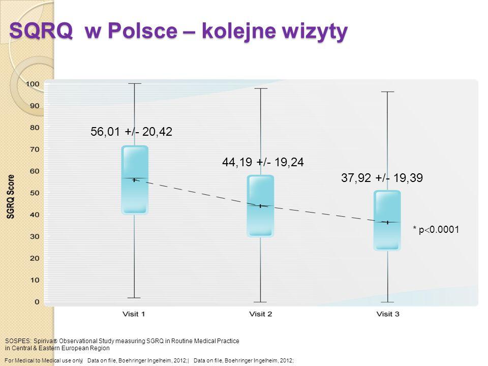 SQRQ w Polsce – kolejne wizyty