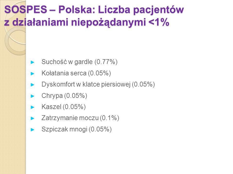 SOSPES – Polska: Liczba pacjentów z działaniami niepożądanymi <1%