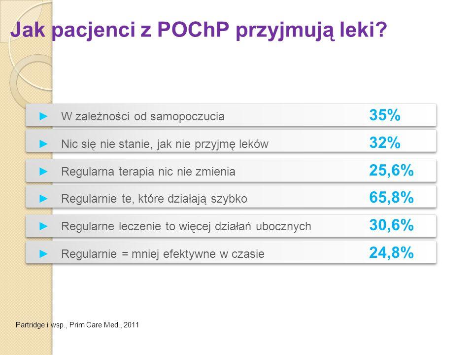 Jak pacjenci z POChP przyjmują leki