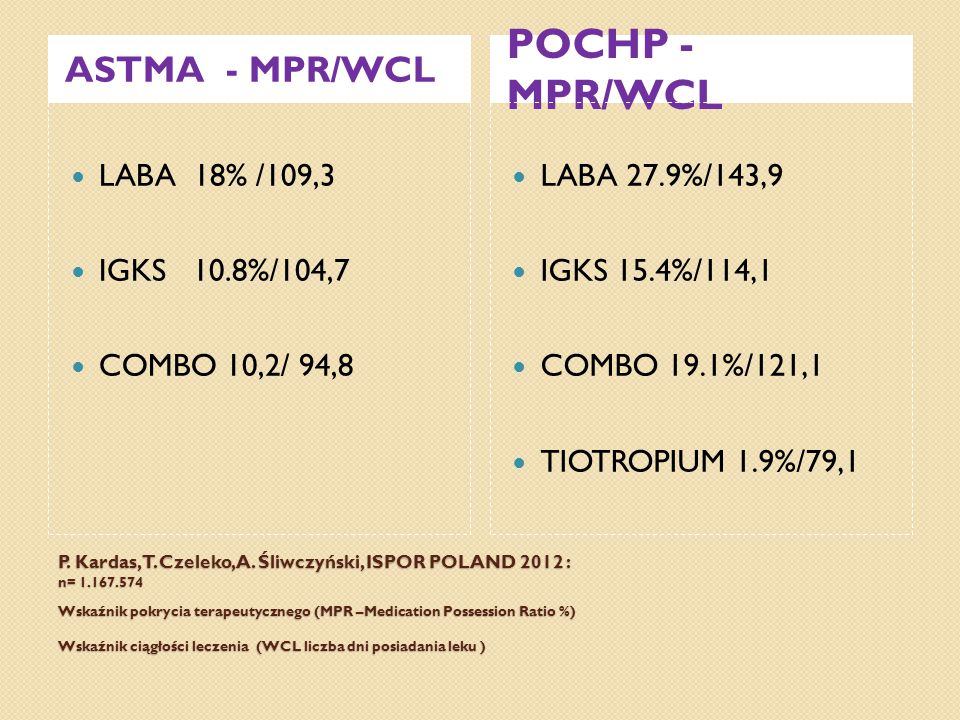 POCHP - MPR/WCL ASTMA - MPR/WCL LABA 18% /109,3 IGKS 10.8%/104,7