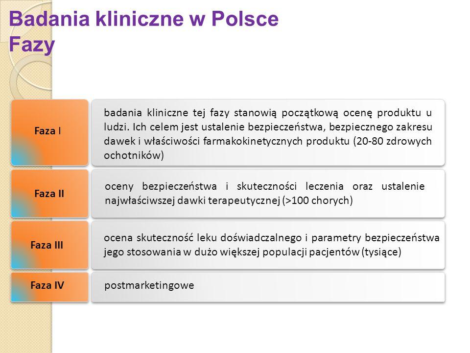 Badania kliniczne w Polsce Fazy