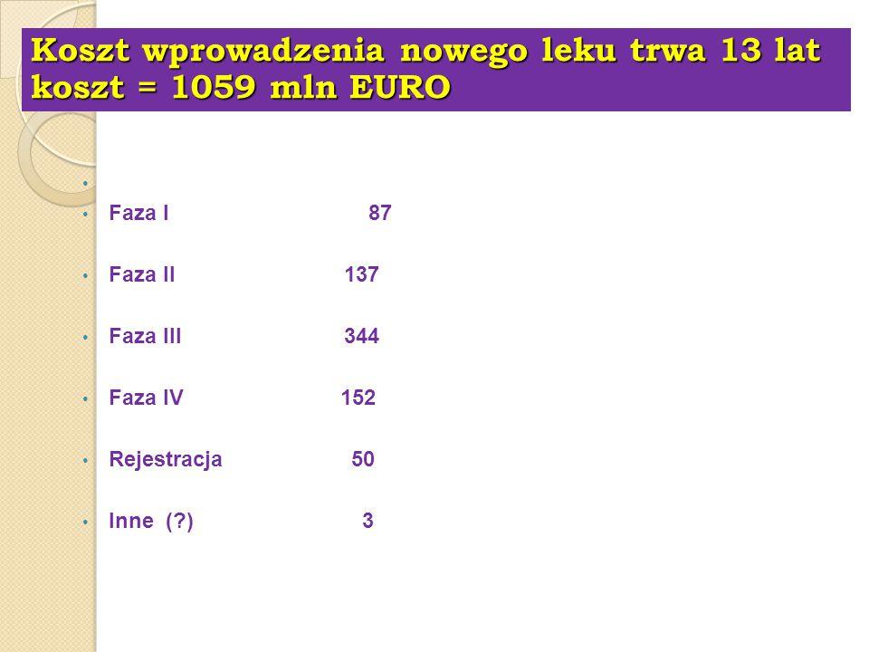 Koszt wprowadzenia nowego leku trwa 13 lat koszt = 1059 mln EURO