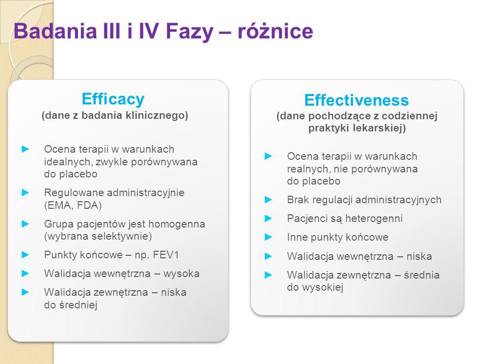 Badania III i IV Fazy – różnice
