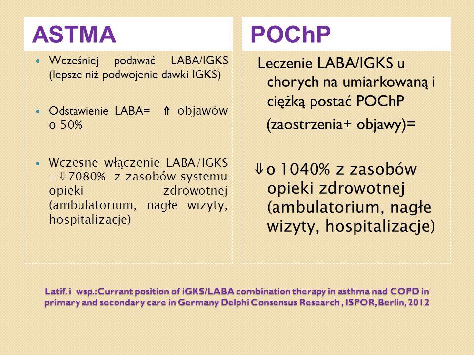 ASTMA POChP. Wcześniej podawać LABA/IGKS (lepsze niż podwojenie dawki IGKS) Odstawienie LABA= ⇑ objawów o 50%