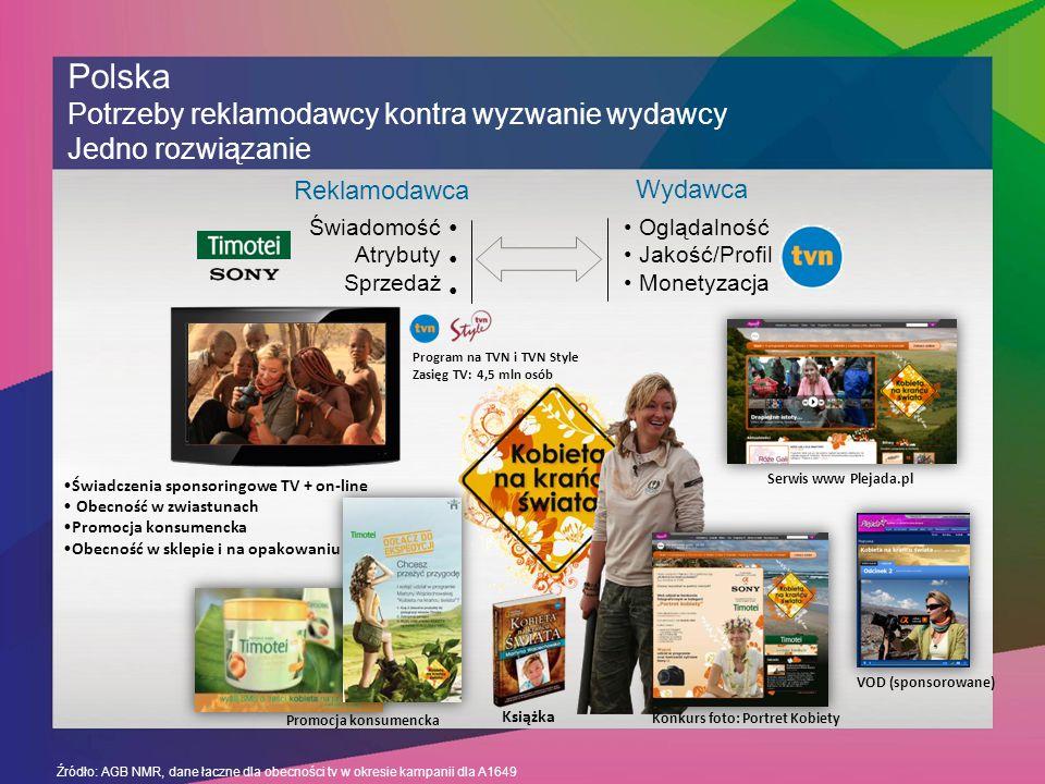 Polska Potrzeby reklamodawcy kontra wyzwanie wydawcy Jedno rozwiązanie