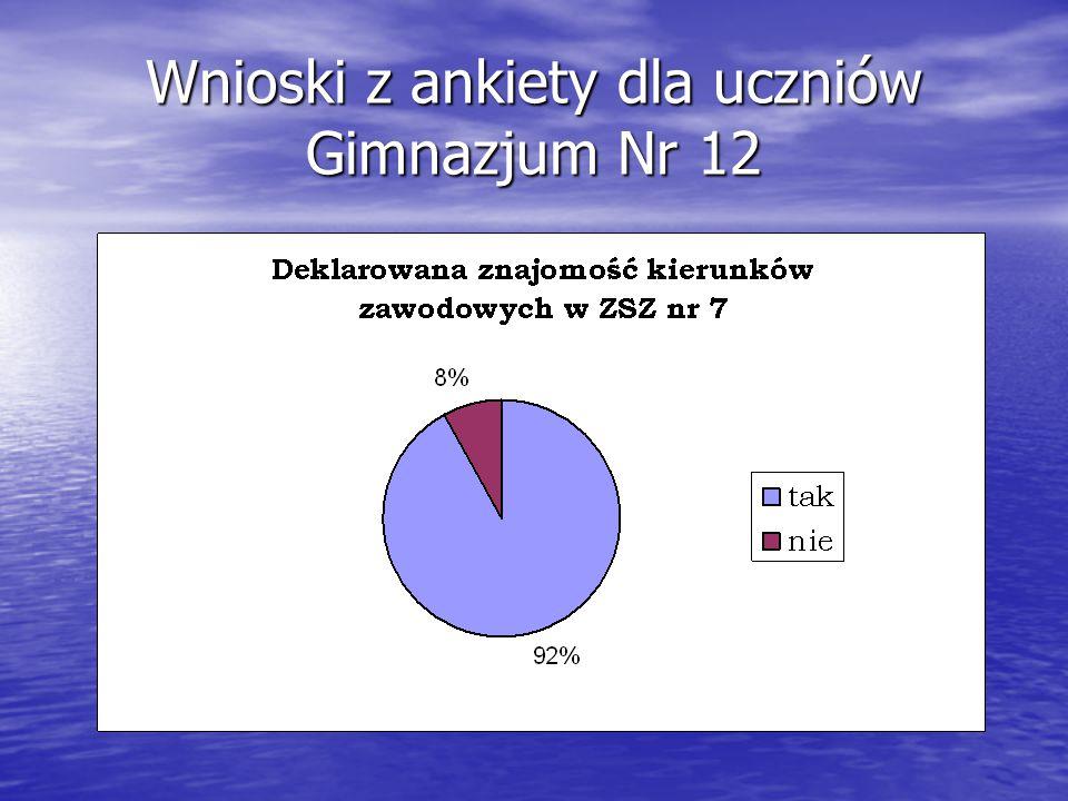 Wnioski z ankiety dla uczniów Gimnazjum Nr 12