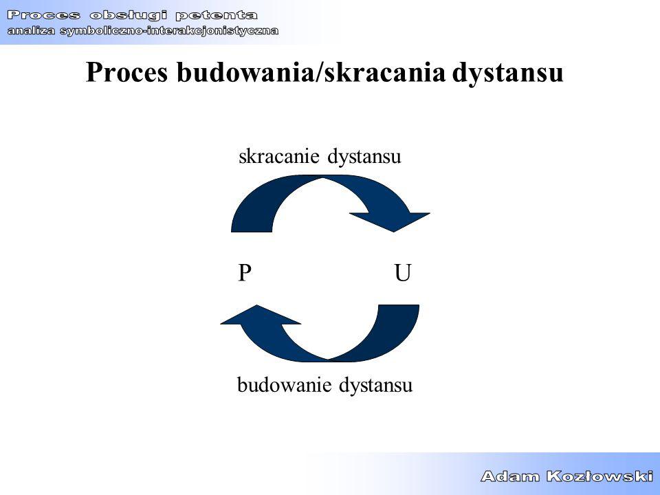 Proces budowania/skracania dystansu