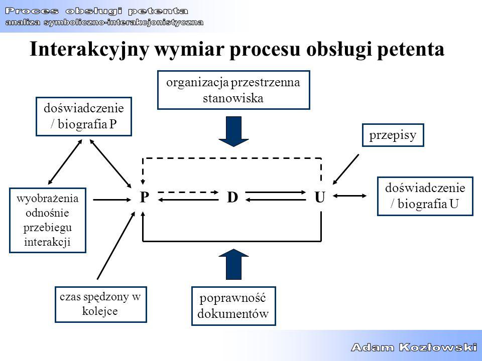 Interakcyjny wymiar procesu obsługi petenta