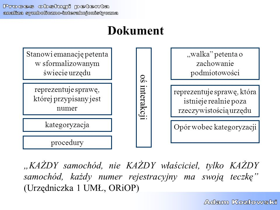Dokument oś interakcji