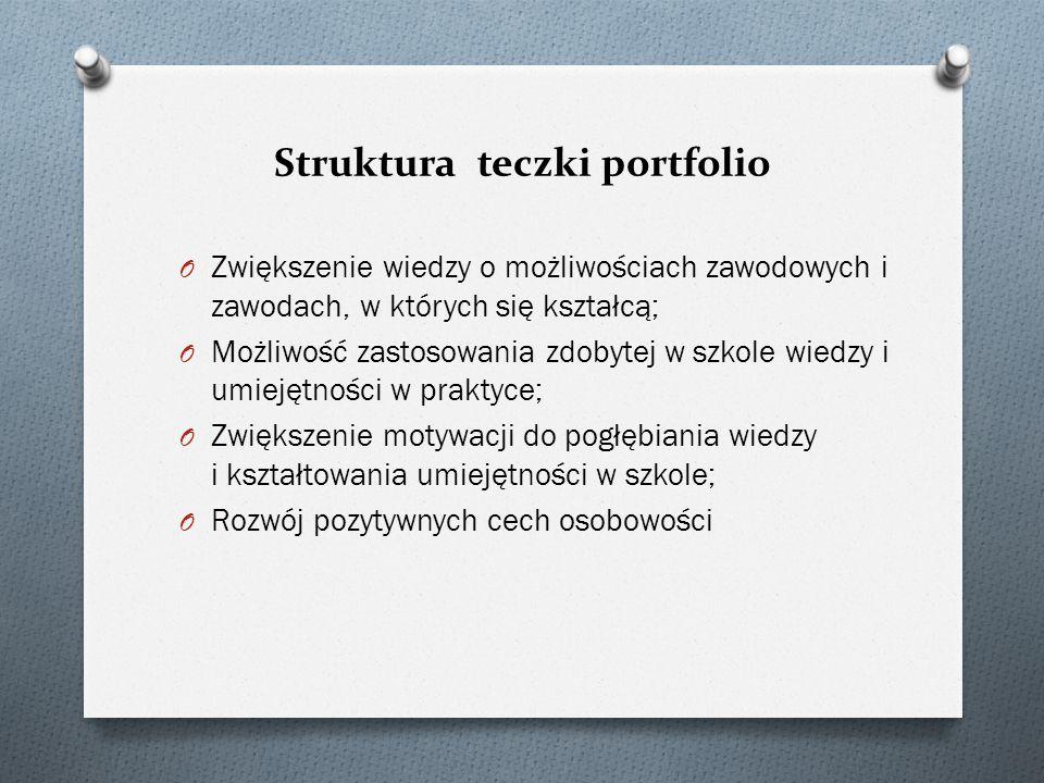 Struktura teczki portfolio