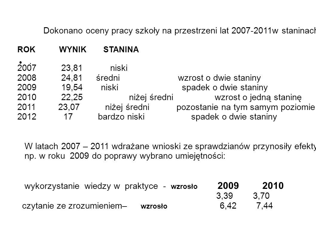 Dokonano oceny pracy szkoły na przestrzeni lat 2007-2011w staninach.