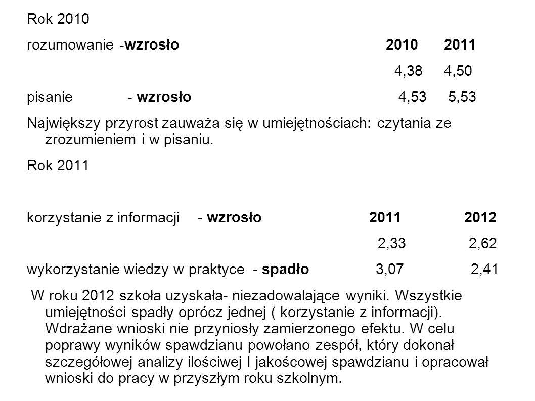 Rok 2010 rozumowanie -wzrosło 2010 2011. 4,38 4,50.