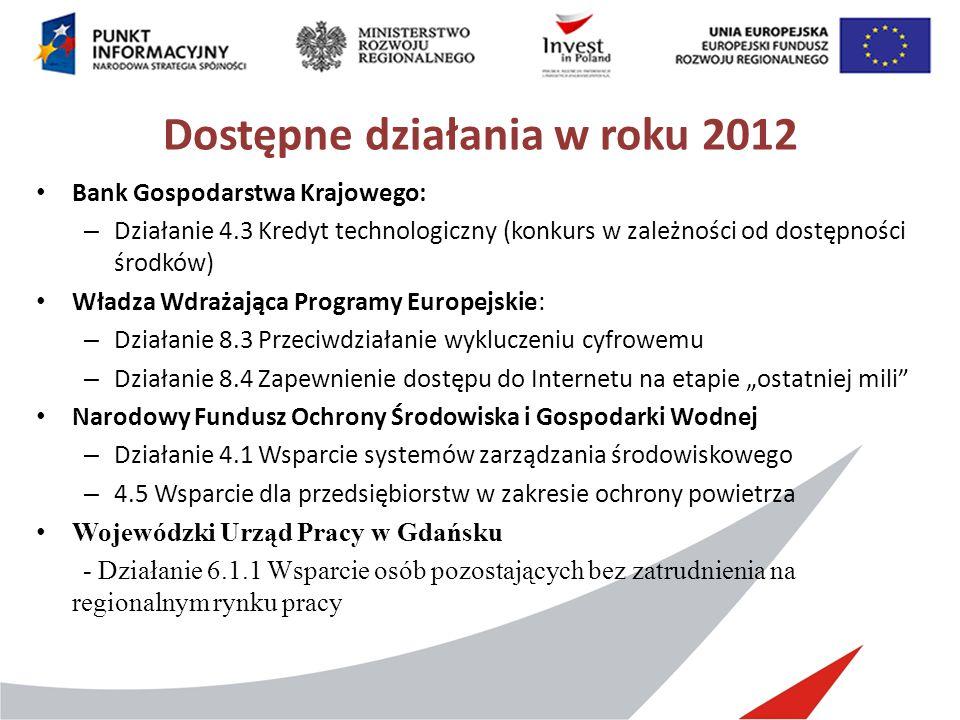 Dostępne działania w roku 2012