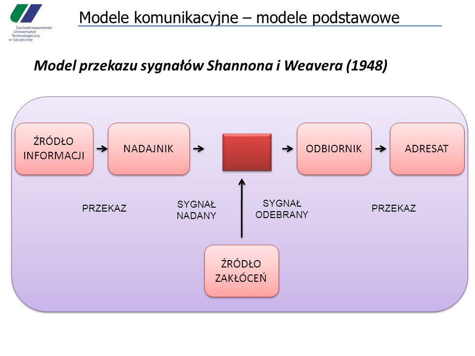 Modele komunikacyjne – modele podstawowe