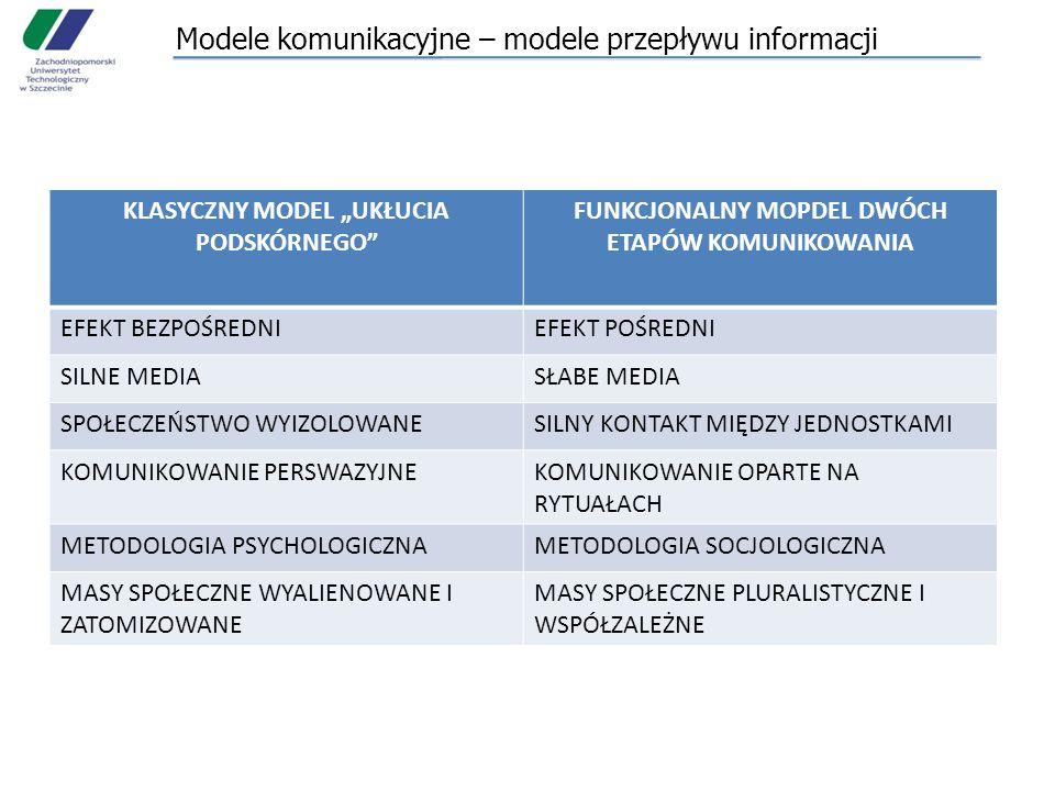 Modele komunikacyjne – modele przepływu informacji