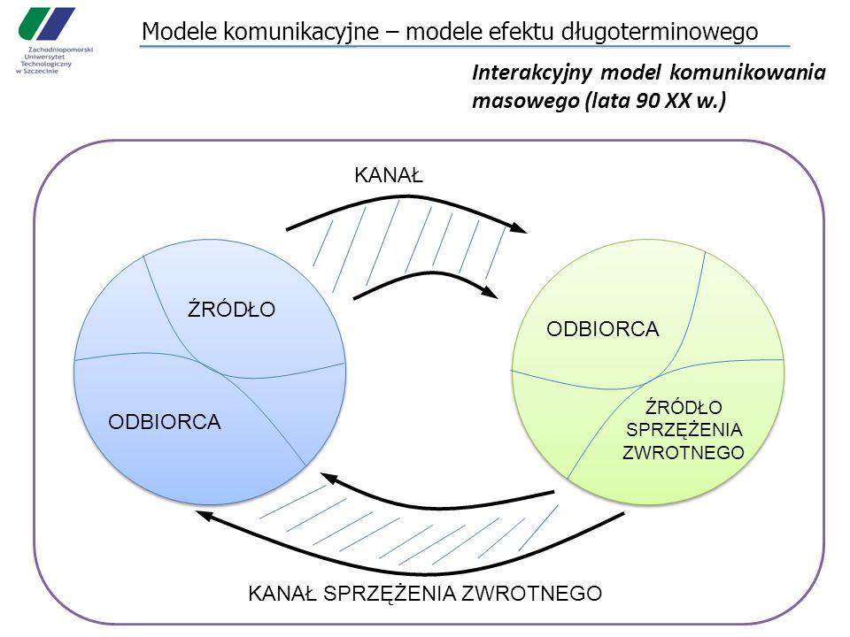 Modele komunikacyjne – modele efektu długoterminowego
