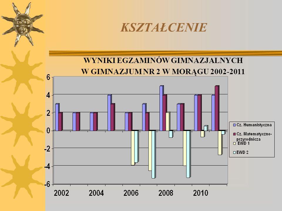 WYNIKI EGZAMINÓW GIMNAZJALNYCH W GIMNAZJUM NR 2 W MORĄGU 2002-2011
