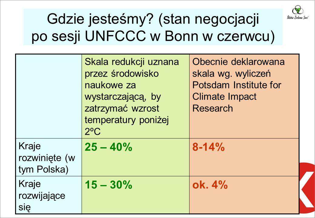 Gdzie jesteśmy (stan negocjacji po sesji UNFCCC w Bonn w czerwcu)
