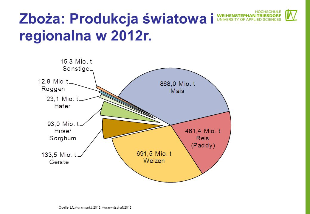 Zboża: Produkcja światowa i regionalna w 2012r.