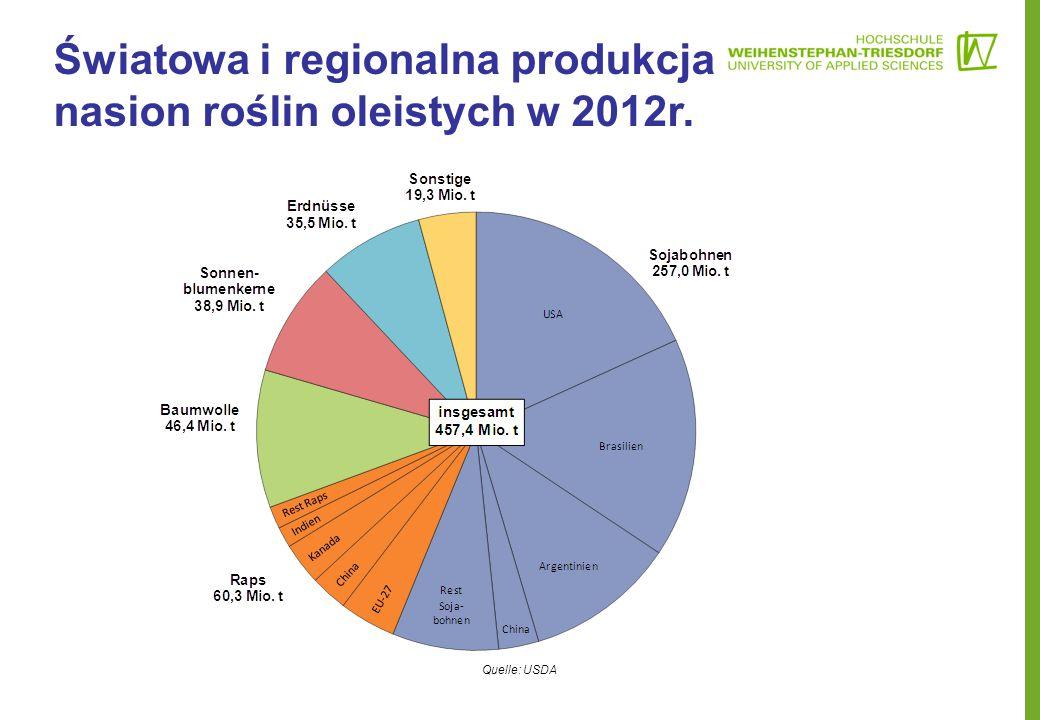 Światowa i regionalna produkcja nasion roślin oleistych w 2012r.