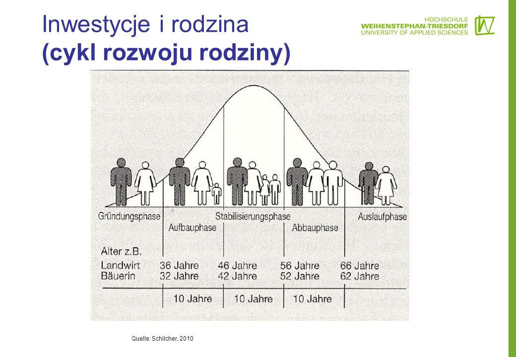 Inwestycje i rodzina (cykl rozwoju rodziny)