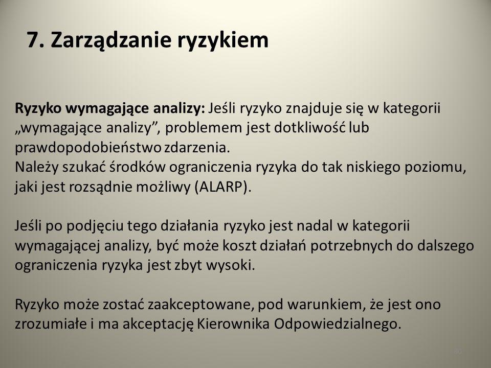 7. Zarządzanie ryzykiem