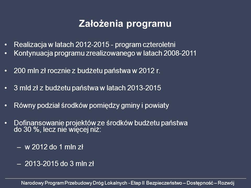 Założenia programu Realizacja w latach 2012-2015 - program czteroletni