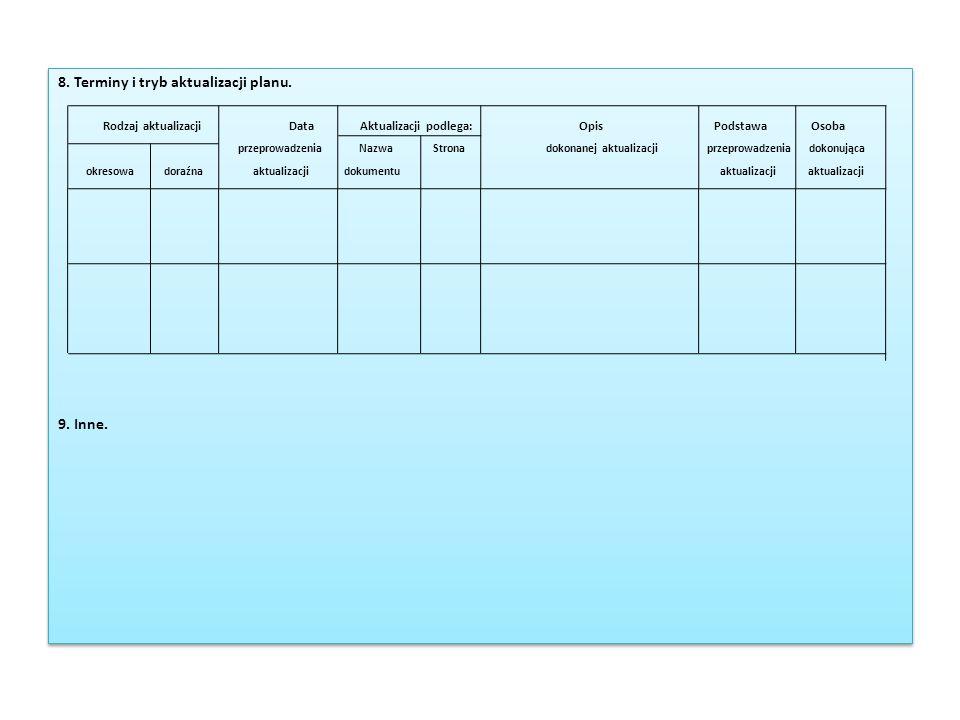 8. Terminy i tryb aktualizacji planu.