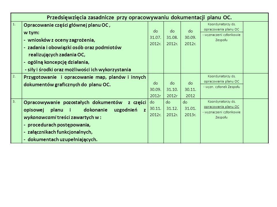 Przedsięwzięcia zasadnicze przy opracowywaniu dokumentacji planu OC.