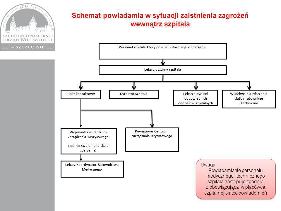 Schemat powiadamia w sytuacji zaistnienia zagrożeń wewnątrz szpitala