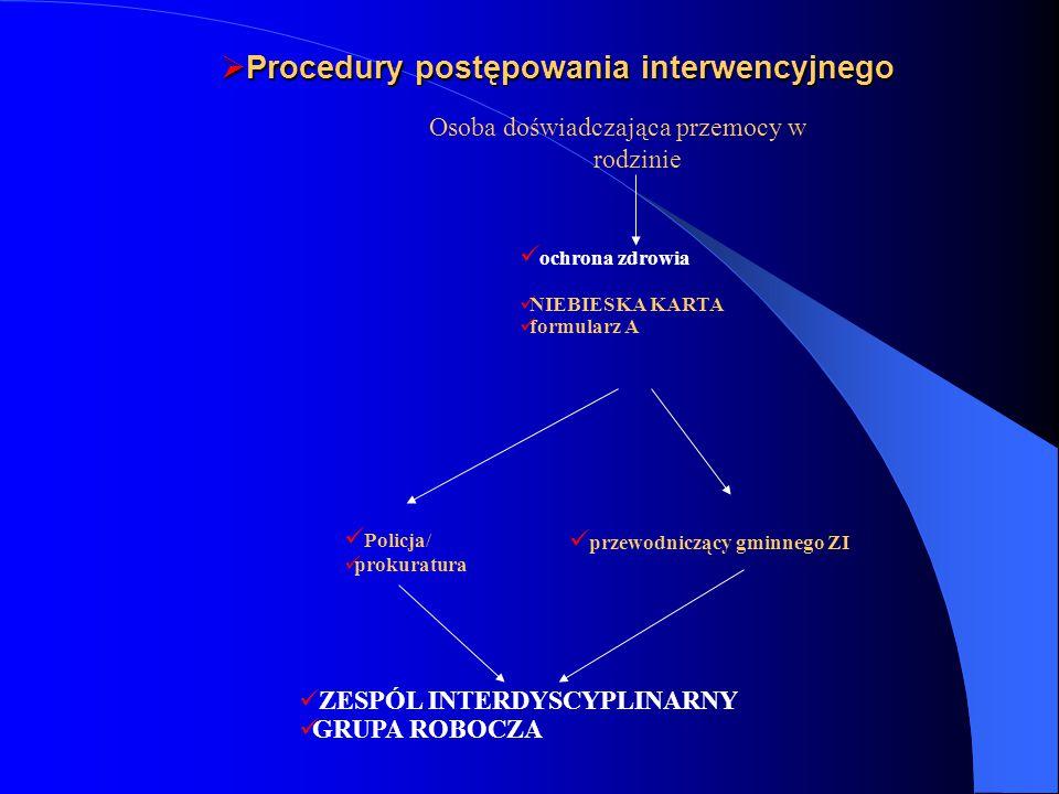 Procedury postępowania interwencyjnego
