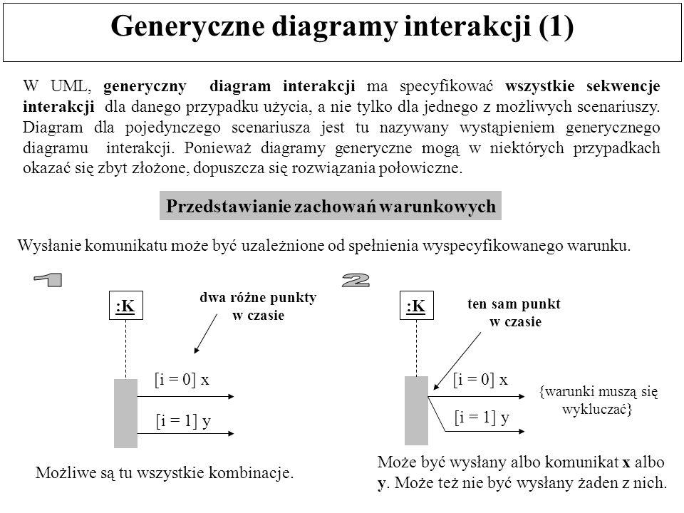 Generyczne diagramy interakcji (1)