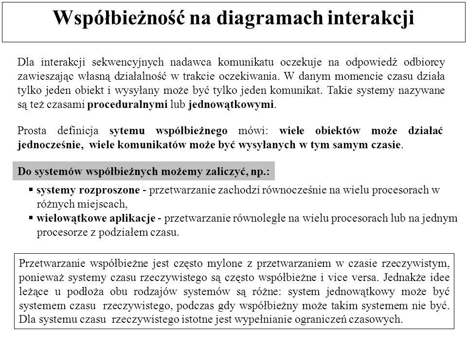 Współbieżność na diagramach interakcji