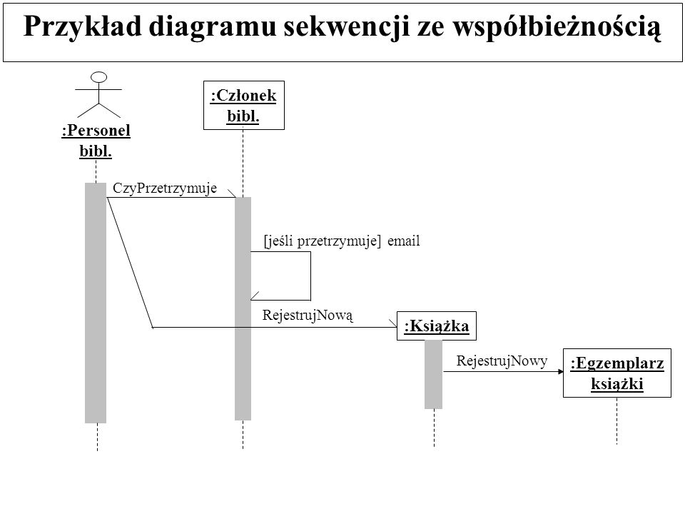 Przykład diagramu sekwencji ze współbieżnością