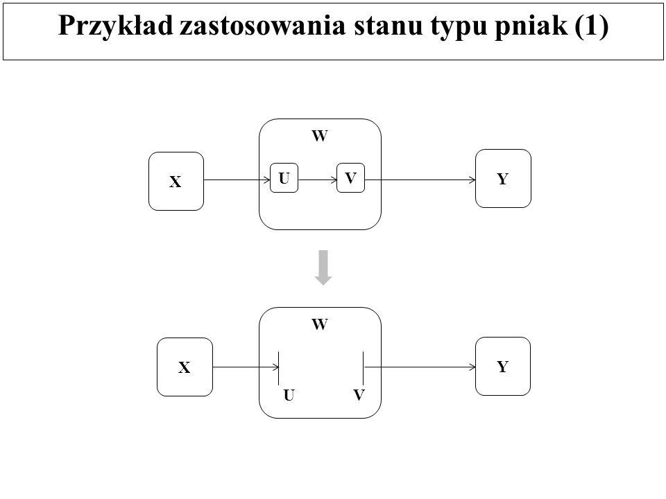 Przykład zastosowania stanu typu pniak (1)