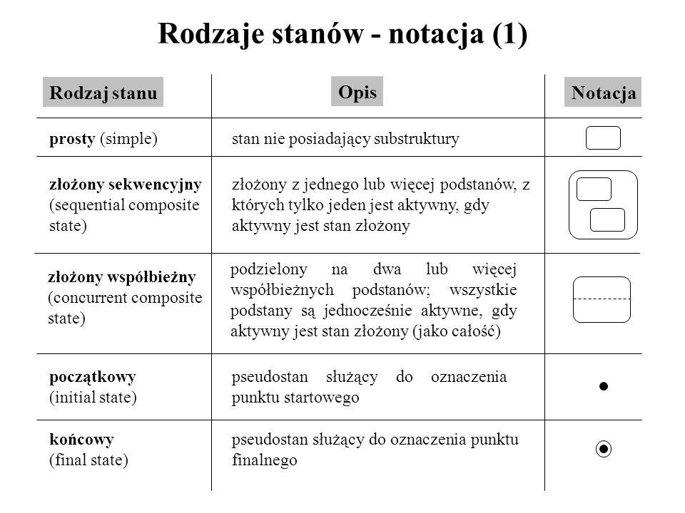 Rodzaje stanów - notacja (1)