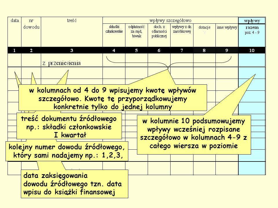 treść dokumentu źródłowego np.: składki członkowskie I kwartał