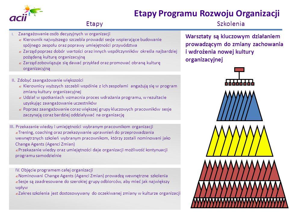 Etapy Programu Rozwoju Organizacji
