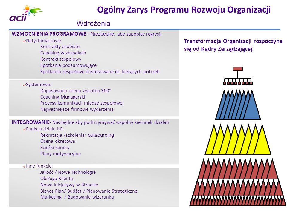 Ogólny Zarys Programu Rozwoju Organizacji