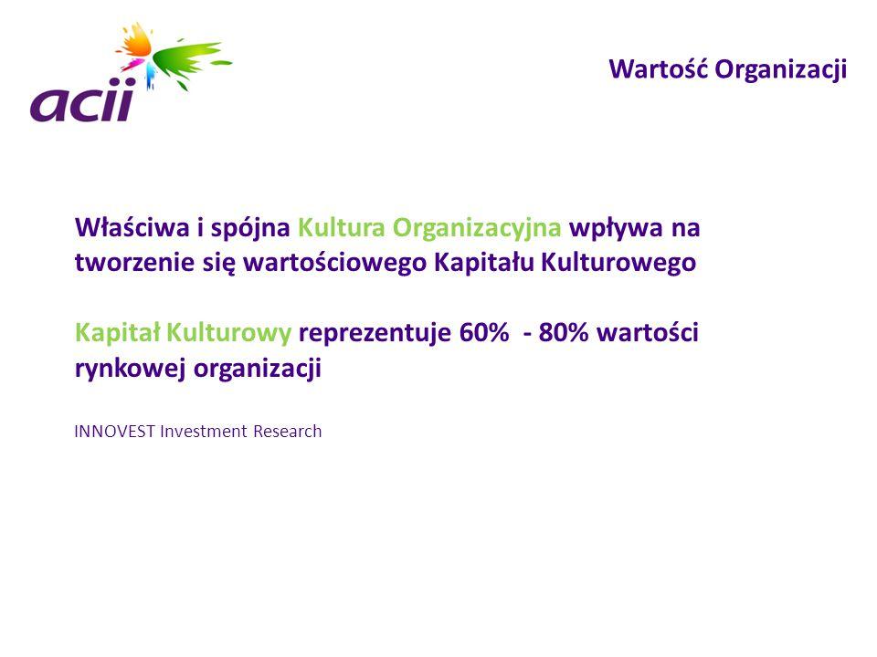Kapitał Kulturowy reprezentuje 60% - 80% wartości rynkowej organizacji