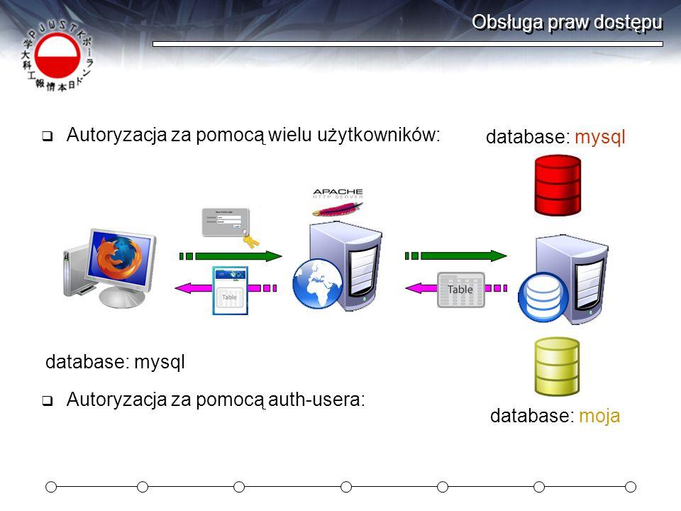 Obsługa praw dostępu Autoryzacja za pomocą wielu użytkowników: database: mysql. database: mysql. Autoryzacja za pomocą auth-usera: